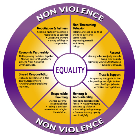 The Equality Wheel She Called It Quot Mount Cope Quot